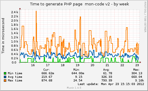 munin plugin php execution time